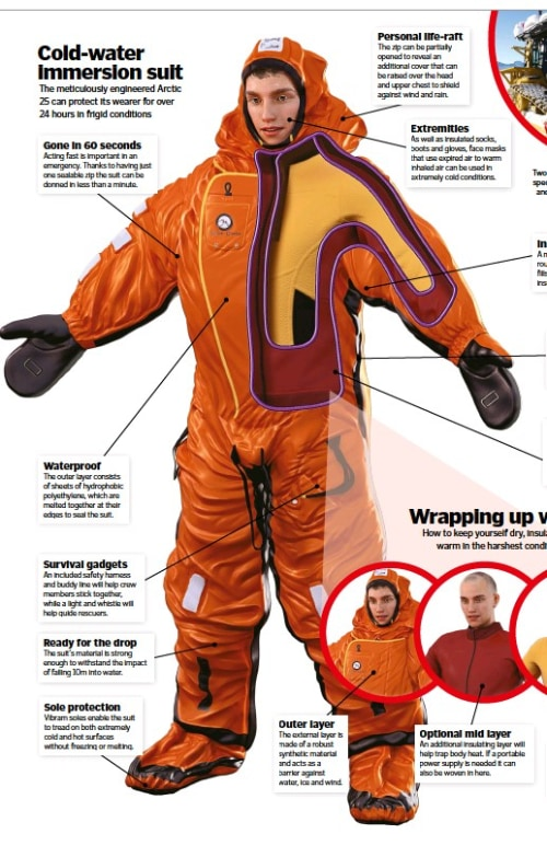 Figure 4: Working of different layers of Immersion Suit