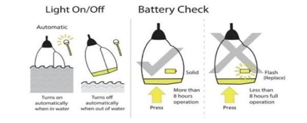 Figure 6: How to inspect life jacket light