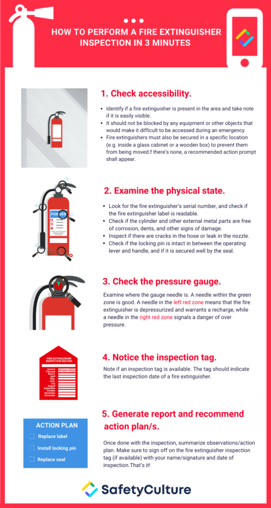 Figure 11: Inspection of Fire Extinguisher