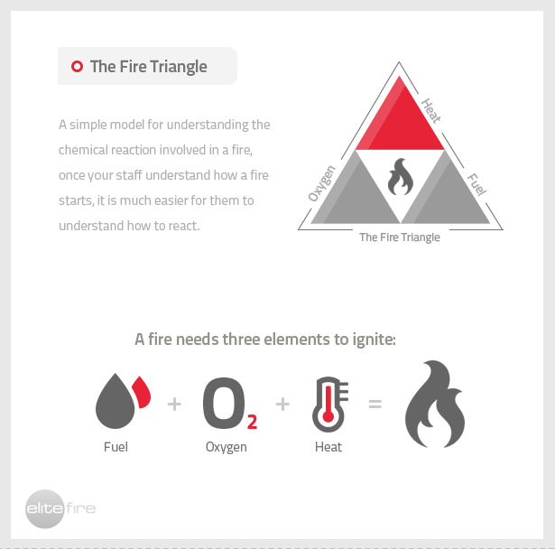 Figure 7: Elements to start a fire