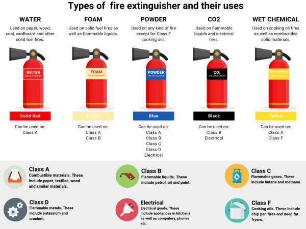 Figure 8: Types of Fire Extinguishers
